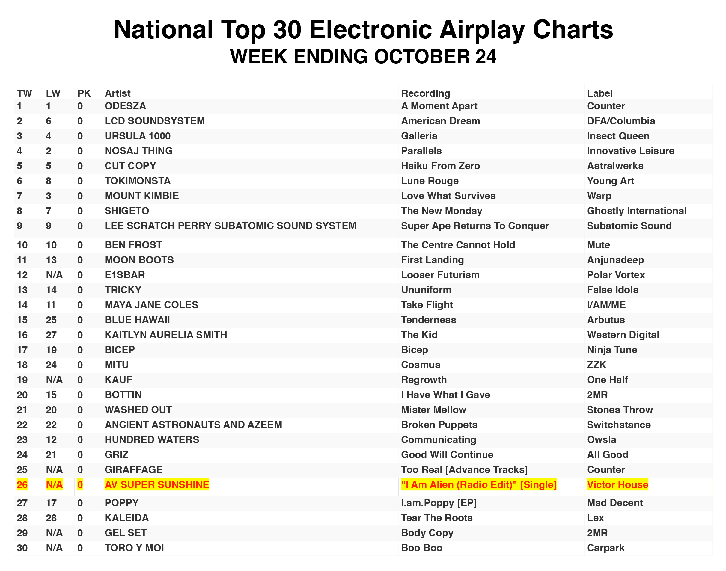 National-Top-30-Electronic-Airplay-Charts102417-resize